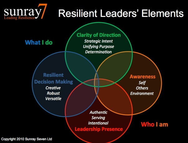 Resilient Leaders Elements